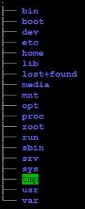 Verzeichnisbaum Linux