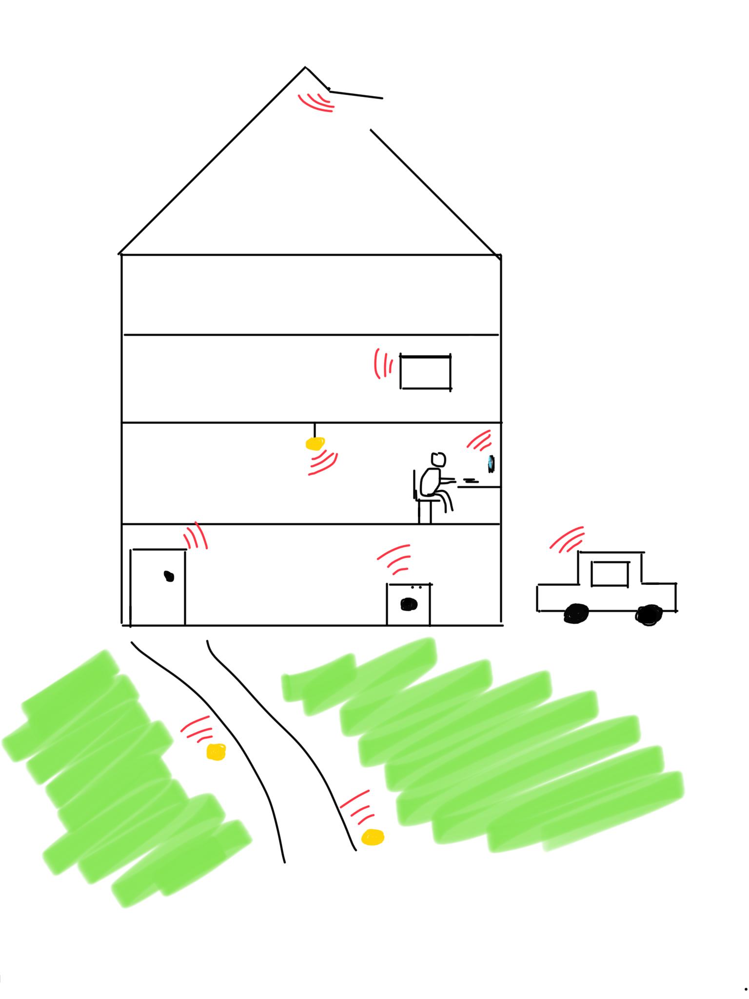 Der Weg zu deinem eigenen Smarthome