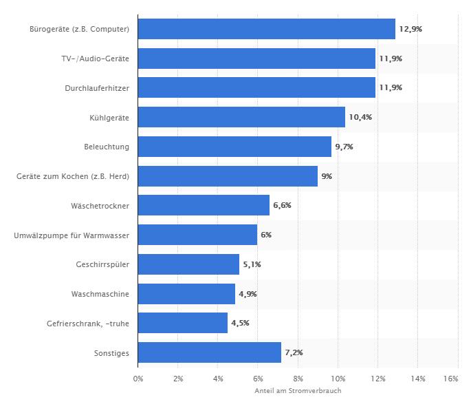 Statistik Stromverbrauch Privathaushalte