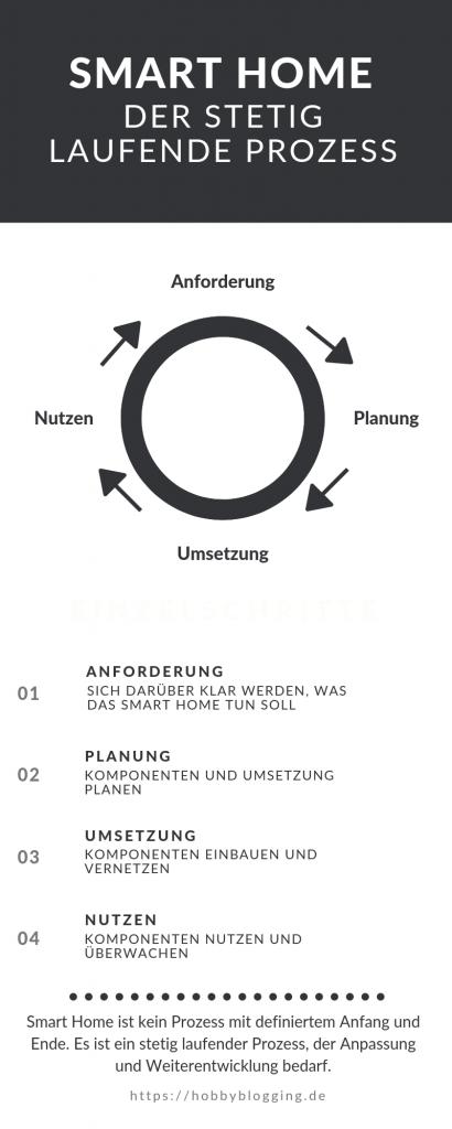 Smart Home Infografik Prozess Analyse Planung Umsetzung Nutzen